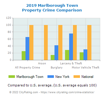 Marlborough Town Property Crime vs. State and National Comparison