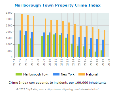Marlborough Town Property Crime vs. State and National Per Capita