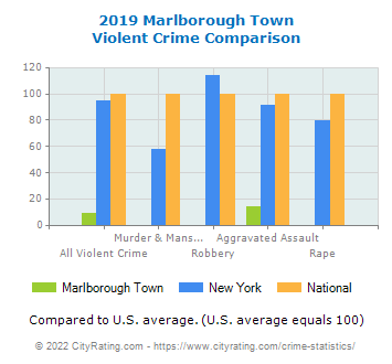 Marlborough Town Violent Crime vs. State and National Comparison