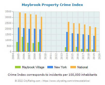 Maybrook Village Property Crime vs. State and National Per Capita