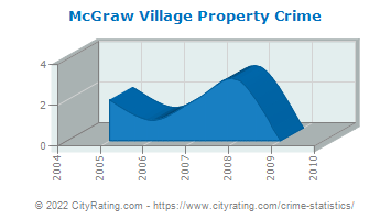 McGraw Village Property Crime