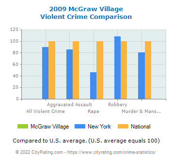 McGraw Village Violent Crime vs. State and National Comparison