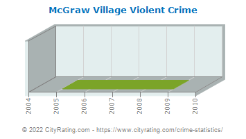 McGraw Village Violent Crime