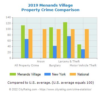 Menands Village Property Crime vs. State and National Comparison