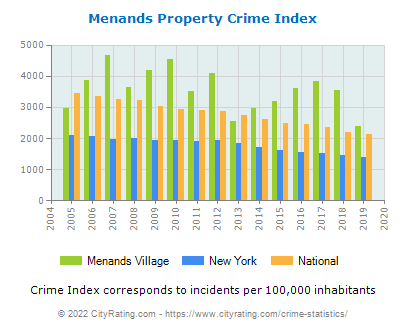 Menands Village Property Crime vs. State and National Per Capita