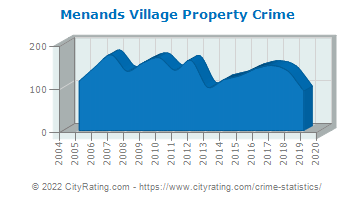 Menands Village Property Crime