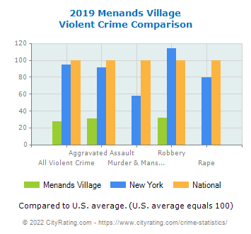 Menands Village Violent Crime vs. State and National Comparison