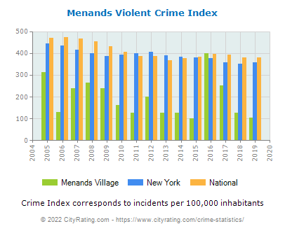 Menands Village Violent Crime vs. State and National Per Capita