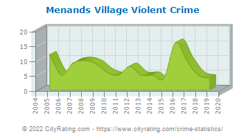Menands Village Violent Crime