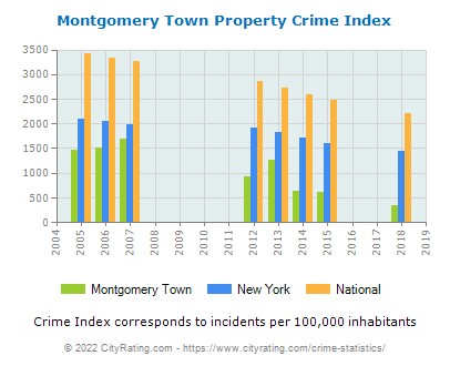 Montgomery Town Property Crime vs. State and National Per Capita