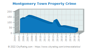 Montgomery Town Property Crime