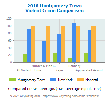 Montgomery Town Violent Crime vs. State and National Comparison