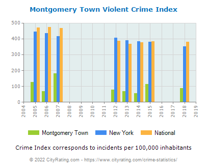 Montgomery Town Violent Crime vs. State and National Per Capita