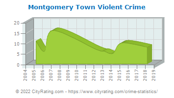 Montgomery Town Violent Crime