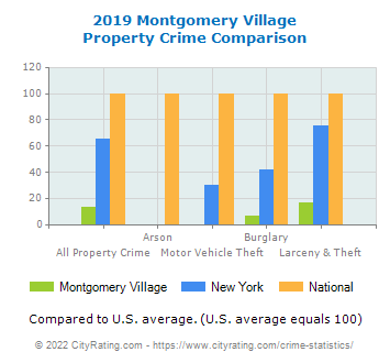 Montgomery Village Property Crime vs. State and National Comparison