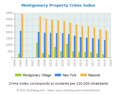Montgomery Village Property Crime vs. State and National Per Capita
