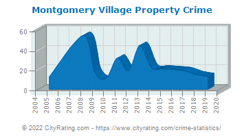 Montgomery Village Property Crime