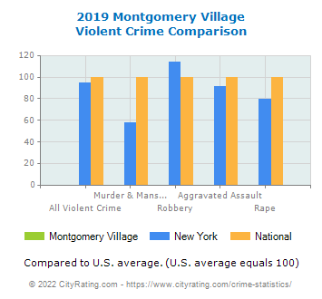 Montgomery Village Violent Crime vs. State and National Comparison