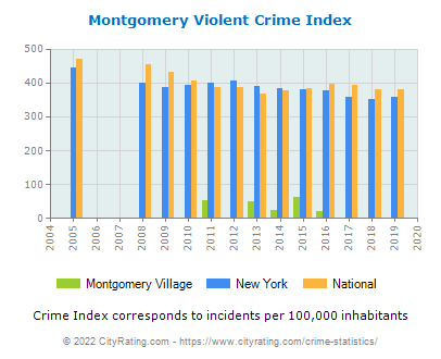 Montgomery Village Violent Crime vs. State and National Per Capita