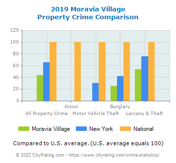 Moravia Village Property Crime vs. State and National Comparison