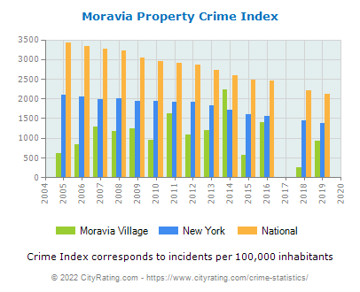 Moravia Village Property Crime vs. State and National Per Capita