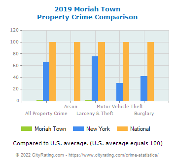 Moriah Town Property Crime vs. State and National Comparison