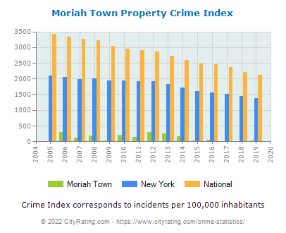 Moriah Town Property Crime vs. State and National Per Capita