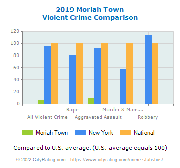 Moriah Town Violent Crime vs. State and National Comparison