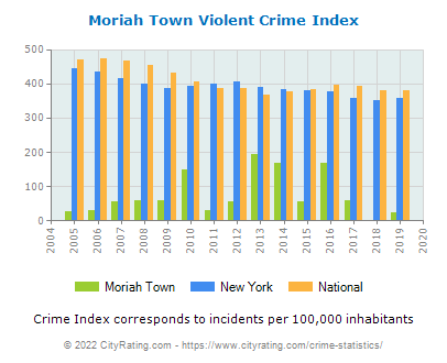 Moriah Town Violent Crime vs. State and National Per Capita