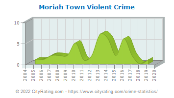 Moriah Town Violent Crime