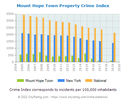 Mount Hope Town Property Crimemount hope town