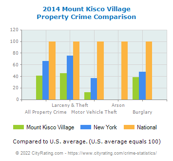Mount Kisco Village Property Crime vs. State and National Comparison