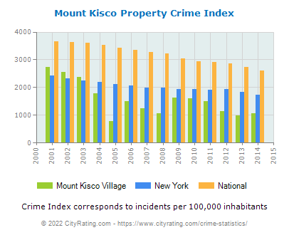 Mount Kisco Village Property Crime vs. State and National Per Capita