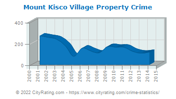 Mount Kisco Village Property Crime