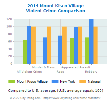 Mount Kisco Village Violent Crime vs. State and National Comparison