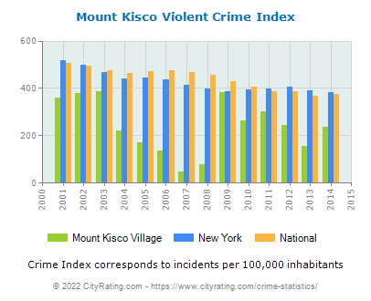 Mount Kisco Village Violent Crime vs. State and National Per Capita