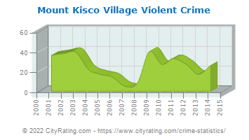 Mount Kisco Village Violent Crime