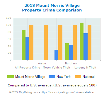 Mount Morris Village Property Crime vs. State and National Comparison