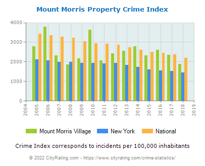 Mount Morris Village Property Crime vs. State and National Per Capita