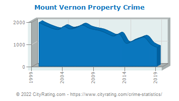 Mount Vernon Property Crime