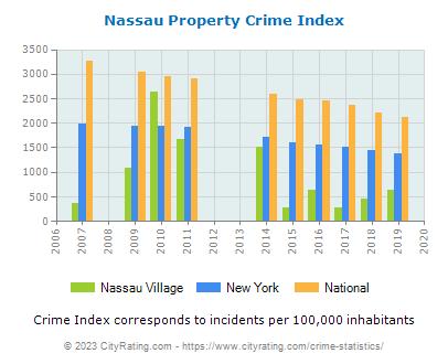 Nassau Village Crime Statistics: New York (NY) - CityRating.nassau village