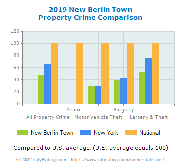 New Berlin Town Property Crime vs. State and National Comparison