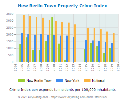 New Berlin Town Property Crime vs. State and National Per Capita