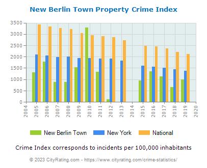 New Berlin Town Crime Statistics: New York (NY) - CityRating.new berlin town