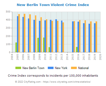 New Berlin Town Violent Crime vs. State and National Per Capita