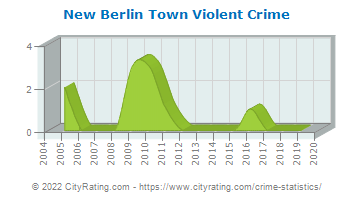 New Berlin Town Violent Crime