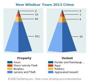 New Windsor Town Crime 2012