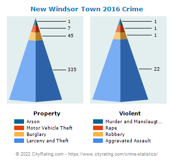 New Windsor Town Crime 2016