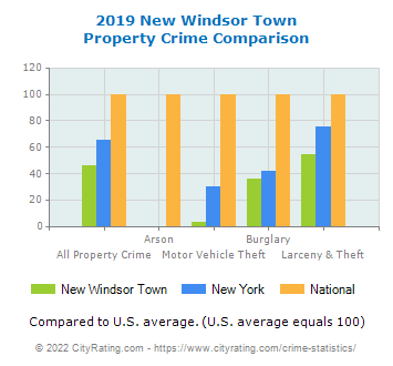 New Windsor Town Property Crime vs. State and National Comparison