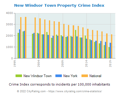 New Windsor Town Property Crime vs. State and National Per Capita